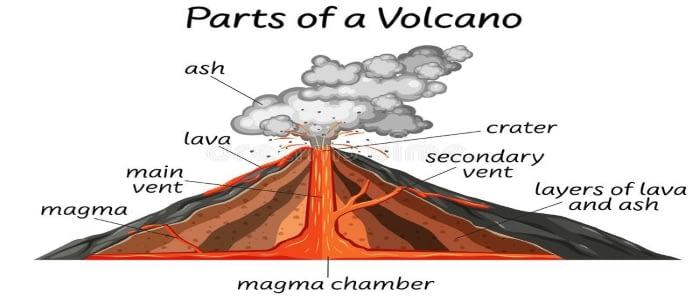 Diagram of a volcano.